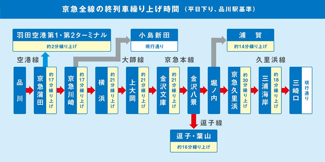京急線ダイヤ改正2021   京浜急行電鉄(KEIKYU)